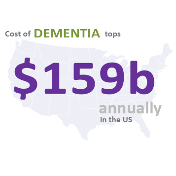 Dementia Care Now More Costly Than Other Illnesses