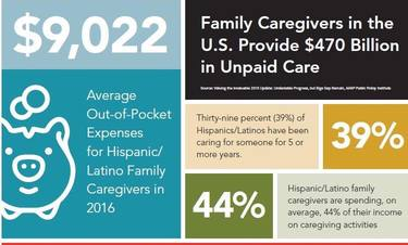 Family Caregivers, Financial Costs, and Burdens