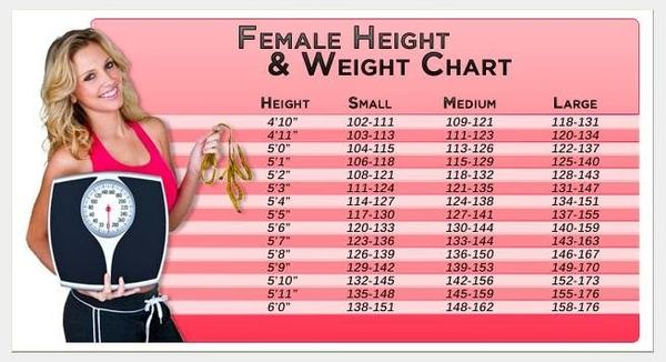 Female Weight Chart – What is Ideal Weight?