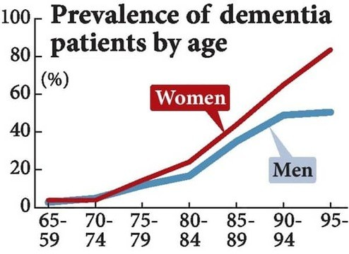 Report: Dementia Cases to Triple by 2050