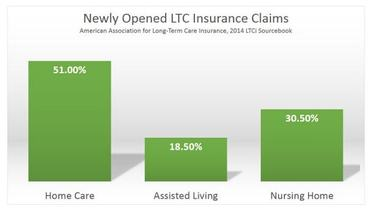 LTC Insurance Claims Over $7.5 Billion