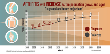 Young People Impacted By Arthritis Increasing