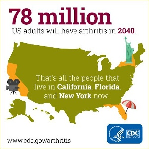 Young People Impacted By Arthritis Increasing. Planning Early Important.