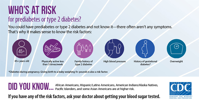 Image result for HHS CDC DIabetes