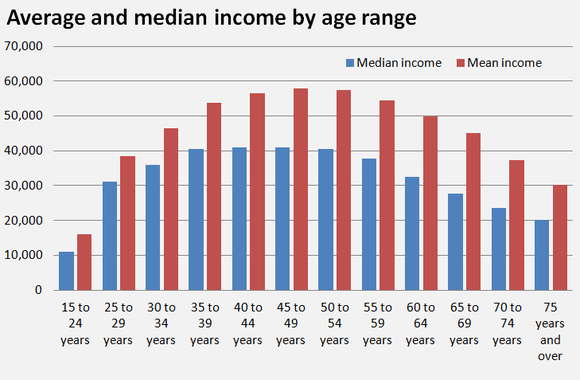 Average and median income by age range