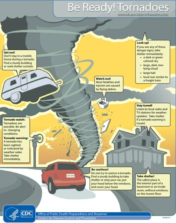 CDC tornado